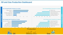 Case Competition Petroleum Sector Issues Oil And Gas Production Dashboard Ppt Visual Aids Layouts PDF