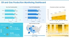 Case Competition Petroleum Sector Issues Oil And Gas Production Monitoring Dashboard Ppt Pictures Design Templates PDF