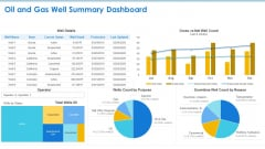 Case Competition Petroleum Sector Issues Oil And Gas Well Summary Dashboard Ppt Layouts Smartart PDF