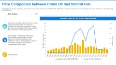 Case Competition Petroleum Sector Issues Price Comparison Between Crude Oil And Natural Gas Introduction PDF