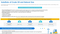 Case Competition Petroleum Sector Issues Substitute Of Crude Oil And Natural Gas Ppt Gallery Graphics Template PDF