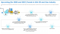 Case Competition Petroleum Sector Issues Upcoming For 2020 And 2021 Trends In USA Oil And Gas Industry Icons PDF