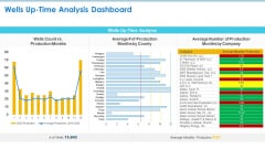 Case Competition Petroleum Sector Issues Wells Up Time Analysis Dashboard Ppt File Themes PDF