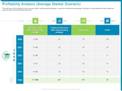Case Competition Reduction In Existing Customer Of Telecommunication Company Profitability Analysis Average Market Scenario Ppt Inspiration Outfit PDF