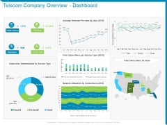 Case Competition Reduction In Existing Customer Of Telecommunication Company Telecom Company Overview Dashboard Ppt Slides Examples PDF