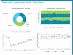 Case Competition Reduction In Existing Customer Of Telecommunication Company Telecom Company User Base Dashboard Ppt Professional Picture PDF