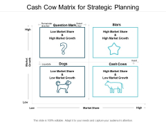 Cash Cow Matrix For Strategic Planning Ppt Powerpoint Presentation File Picture