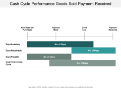 Cash Cycle Performance Goods Sold Payment Received Ppt PowerPoint Presentation Pictures Example Introduction