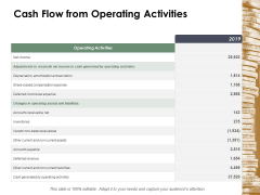 Cash Flow From Operating Activities Ppt Powerpoint Presentation Outline Background