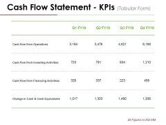 Cash Flow Statement Kpis Template 2 Ppt PowerPoint Presentation Pictures Guide