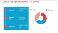 Cash Market Investor Deck Unique Selling Points For The Customers Ppt Ideas Styles PDF