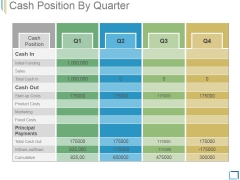 Cash Position By Quarter Ppt PowerPoint Presentation Model