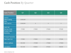Cash Position By Quarter Ppt PowerPoint Presentation Outline