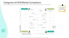 Categories Of HCM Market Competitors Human Resource Information System For Organizational Effectiveness Ideas PDF