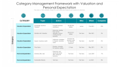 Category Management Framework With Valuation And Personal Expectation Ppt Slides PDF