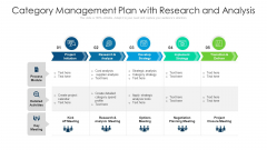 Category Management Plan With Research And Analysis Ppt Inspiration Visuals PDF