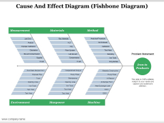 Cause And Effect Diagram Ppt PowerPoint Presentation Professional Example Topics