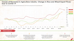 Causes Of Recession In Agriculture Industry Change In Rice And Wheat Export Prices Due To Covid 19 Ppt Inspiration File Formats PDF