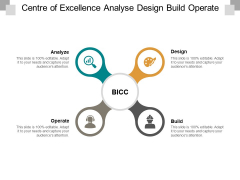 Centre Of Excellence Analyse Design Build Operate Ppt PowerPoint Presentation Summary Sample