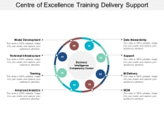 Centre Of Excellence Training Delivery Support Ppt PowerPoint Presentation Model Aids