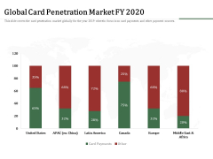 Challenges And Opportunities For Merchant Acquirers Global Card Penetration Market Fy 2020 Brochure PDF