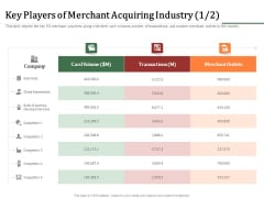 Challenges And Opportunities For Merchant Acquirers Key Players Of Merchant Acquiring Industry Data Icons PDF