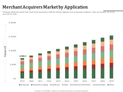 Challenges And Opportunities For Merchant Acquirers Merchant Acquirers Market By Application Microsoft PDF