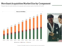 Challenges And Opportunities For Merchant Acquirers Merchant Acquisition Market Size By Component Graphics PDF