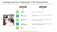 Challenges Faced By An Organization In ERP Implementation Pictures PDF