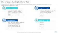 Challenges In Building Customer Trust Ppt Show Background PDF