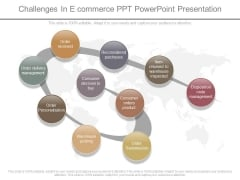 Challenges In E Commerce Ppt Powerpoint Presentation