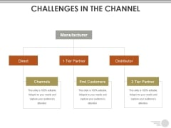 Challenges In The Channel Ppt PowerPoint Presentation Pictures File Formats