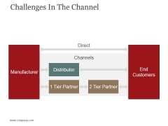 Challenges In The Channel Ppt PowerPoint Presentation Professional Shapes