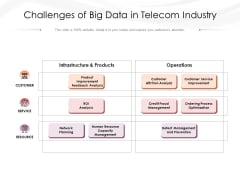 Challenges Of Big Data In Telecom Industry Ppt PowerPoint Presentation Show Model PDF