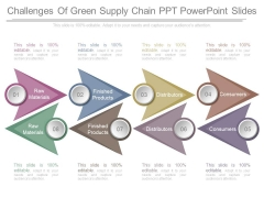 Challenges Of Green Supply Chain Ppt Powerpoint Slides