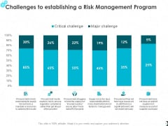 Challenges To Establishing A Risk Management Program Ppt PowerPoint Presentation Pictures Portrait