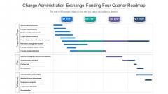 Change Administration Exchange Funding Four Quarter Roadmap Designs
