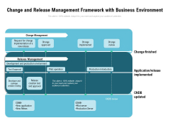 Change And Release Management Framework With Business Environment Ppt PowerPoint Presentation File Formats PDF