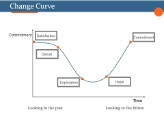 Change Curve Ppt PowerPoint Presentation Templates