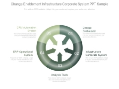 Change Enablement Infrastructure Corporate System Ppt Sample