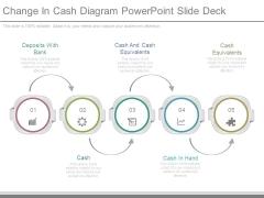 Change In Cash Diagram Powerpoint Slide Deck