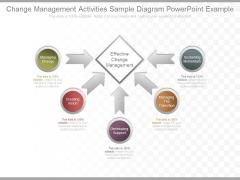 Change Management Activities Sample Diagram Powerpoint Example