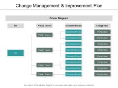 Change Management And Improvement Plan Ppt PowerPoint Presentation Summary Portfolio