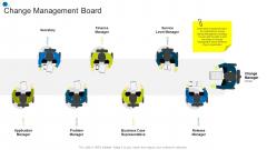 Change Management Board Corporate Transformation Strategic Outline Template PDF