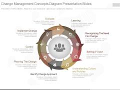 Change Management Concepts Diagram Presentation Slides