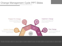 Change Management Cycle Ppt Slides