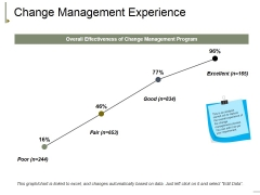 Change Management Experience Ppt PowerPoint Presentation Model Graphics Download