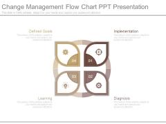 Change Management Flow Chart Ppt Presentation