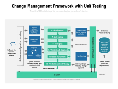 Change Management Framework With Unit Testing Ppt PowerPoint Presentation Gallery Influencers PDF