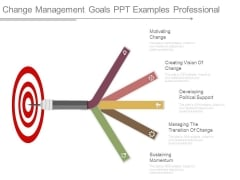 Change Management Goals Ppt Examples Professional